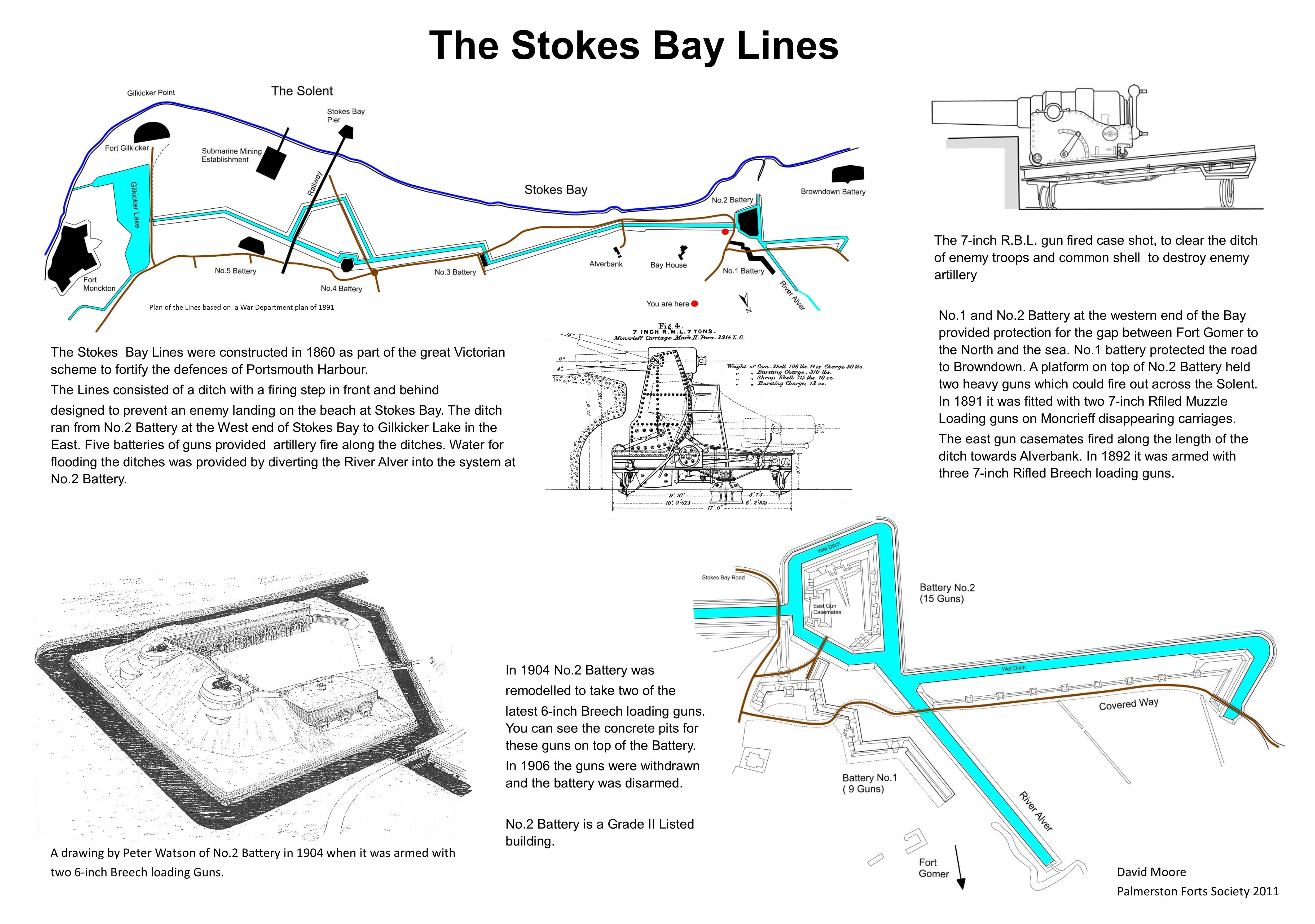 Stokes Bay Lines Interpretation Board 1