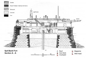 Spitbank Fort Section
